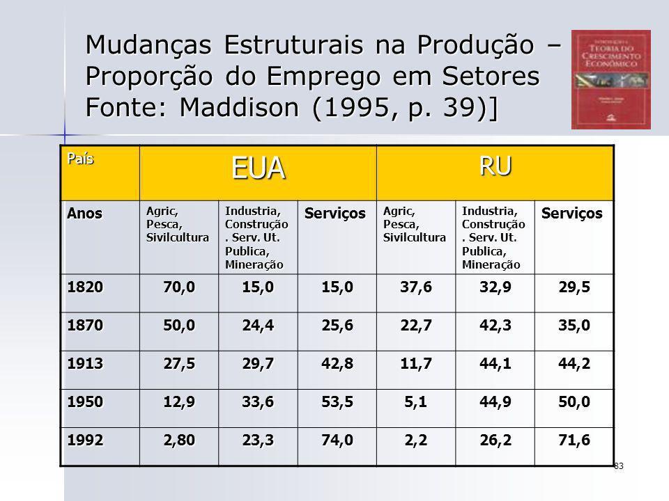 Mudanças Estruturais na Produção – Proporção do Emprego em Setores Fonte: Maddison (1995, p. 39)]